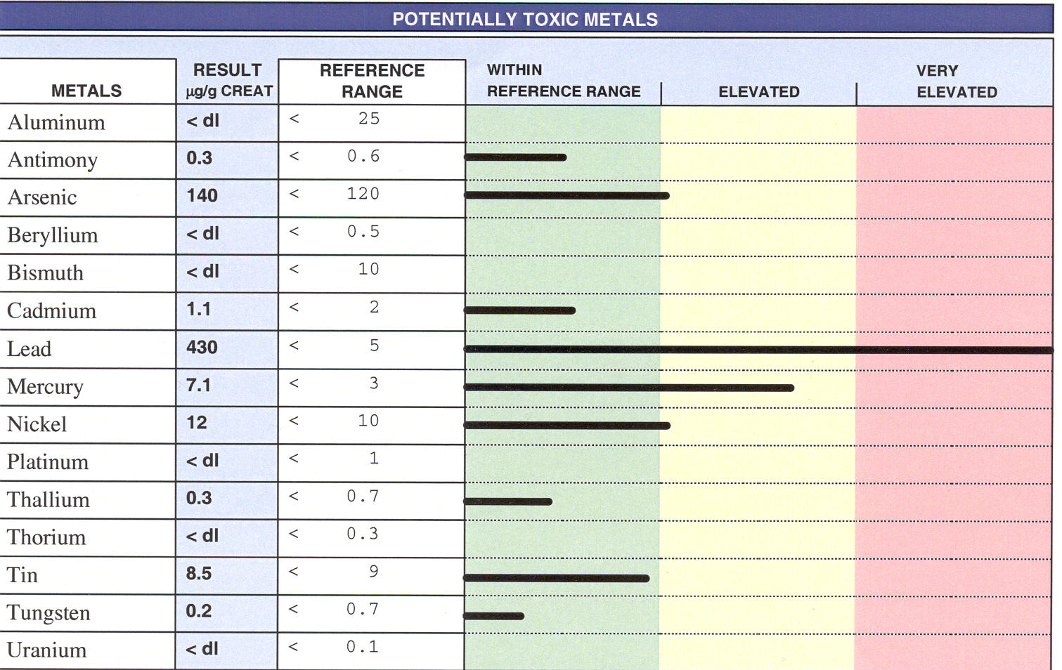 Heavy Metal Testing, Chelation Provoked Samples & Irrelevant