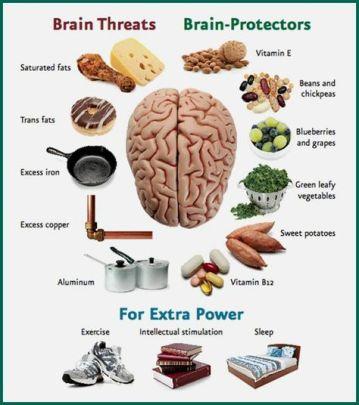 Brain Threats & Protectors