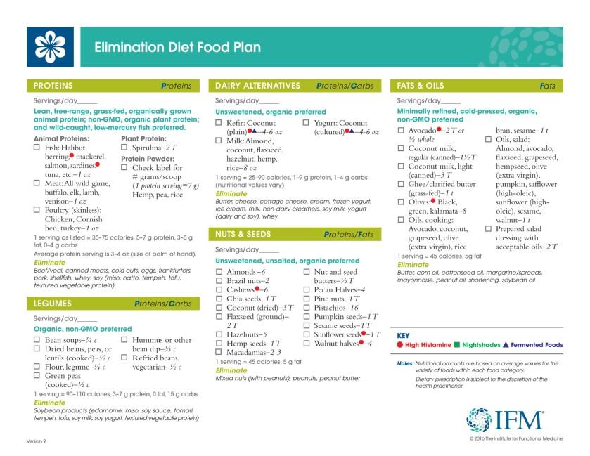 Elimination Diet - Food Plan_v9