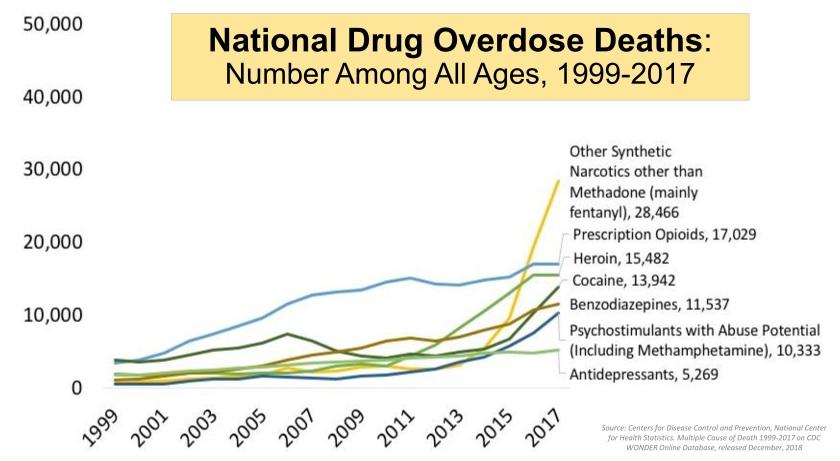 Drug overdose deaths 1999-2017